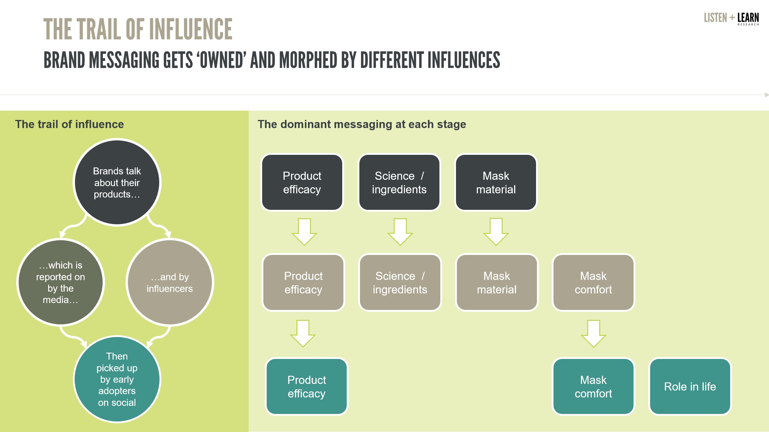 The trail of influence
