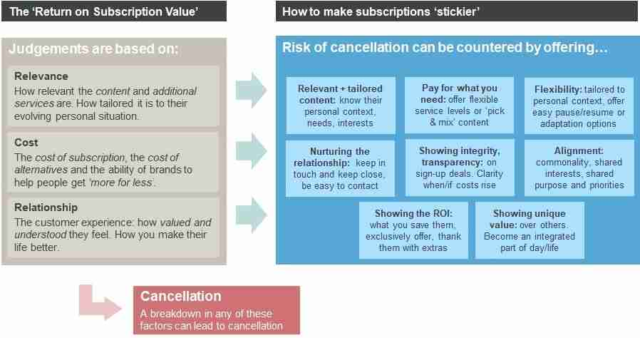 Subscription model